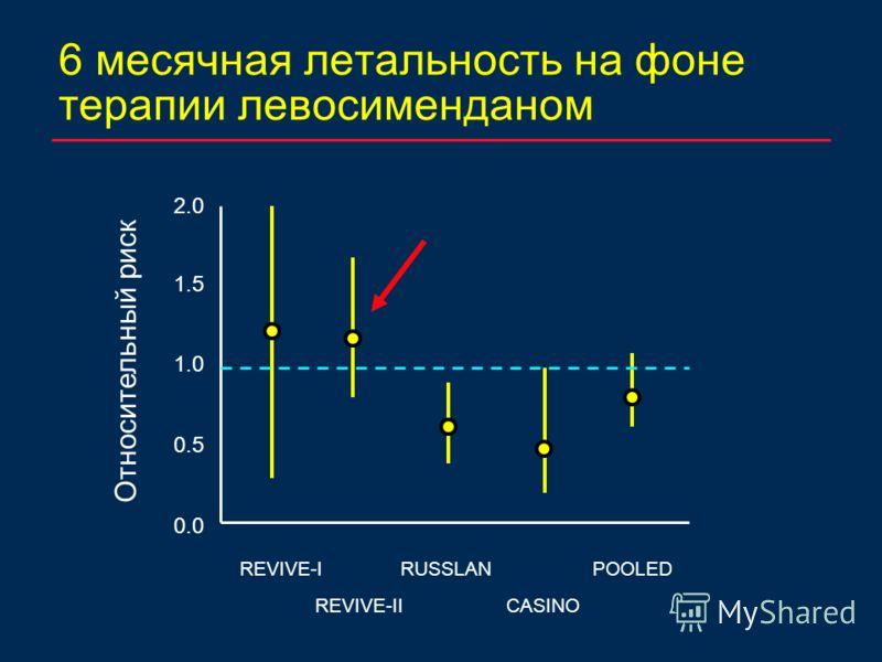 6 месячная летальность на фоне терапии левосименданом 2.0 1.0 REVIVE-IRUSSLAN CASINO POOLED 0.0 1.5 0.5 REVIVE-II Относительный риск