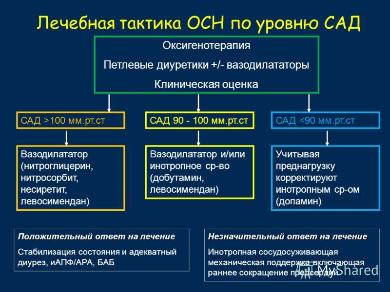 Лечебная тактика ОСН по уровню САД Оксигенотерапия Петлевые диуретики +/- вазодилататоры Клиническая оценка САД >100 мм.рт.стСАД 90 - 100 мм.рт.стСАД