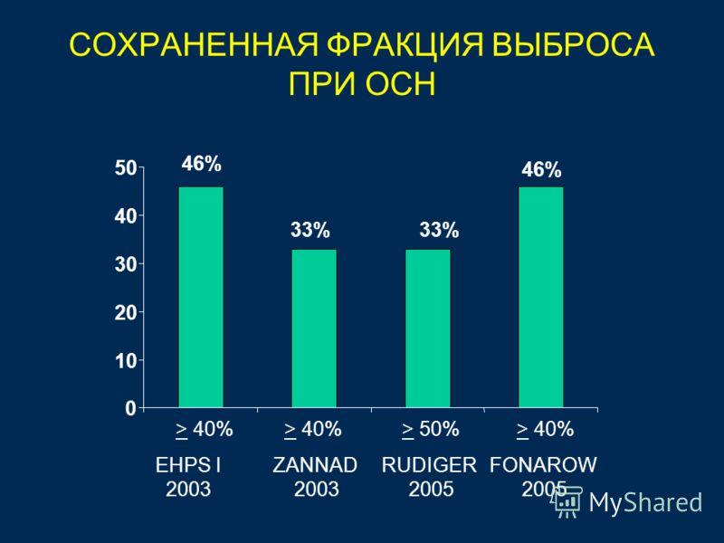 СОХРАНЕННАЯ ФРАКЦИЯ ВЫБРОСА ПРИ ОСН 46% 33% 46% 0 10 20 30 40 50 EHPS I 2003 ZANNAD 2003 RUDIGER 2005 FONAROW 2005 > 40%> 50%> 40%