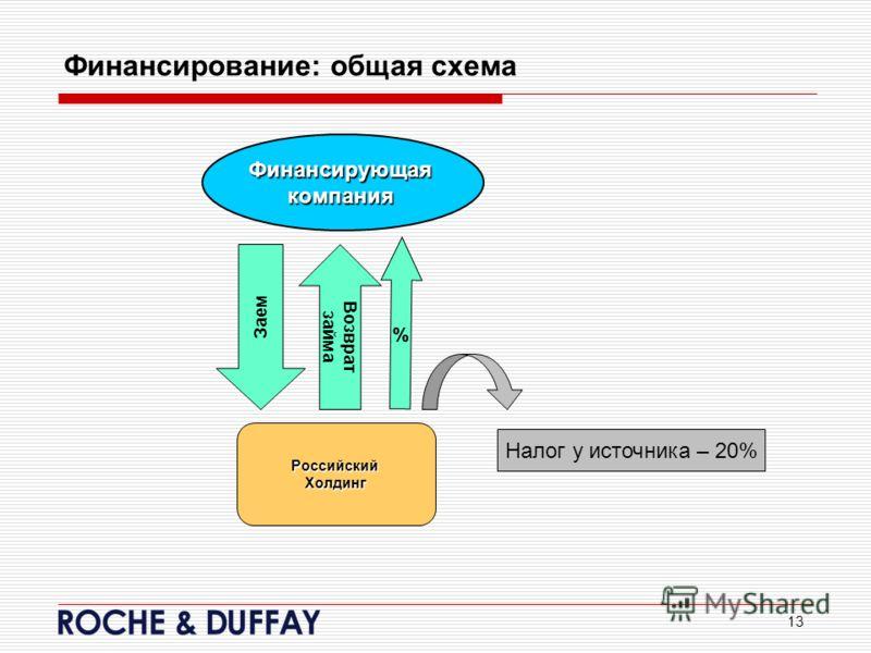 13 Финансирование: общая схема Финансирующаякомпания РоссийскийХолдинг % Налог у источника – 20% Возврат займа Заем