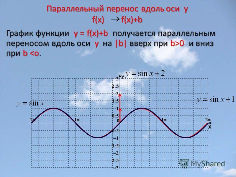 Параллельный перенос вдоль оси y f(x) f(x)+b График функции у = f(x)+b получается параллельным переносом вдоль оси y на |b| вверх при b>0 и вниз при b 0 и вниз при b