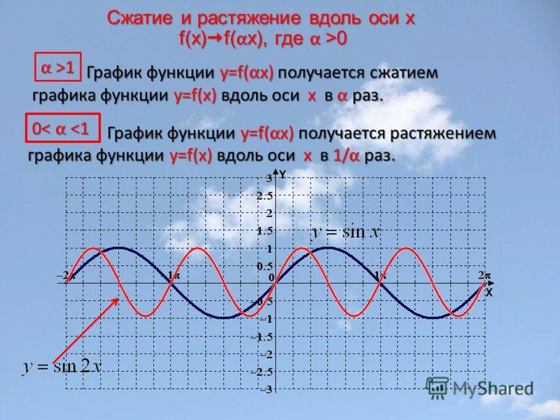 Сжатие и растяжение вдоль оси x f(x) f( α x), где α >0 График функции y=f( α x) получается сжатием графика функции y=f(x) вдоль оси х в α раз. График функции y=f( α x) получается сжатием графика функции y=f(x) вдоль оси х в α раз. График функции y=f(