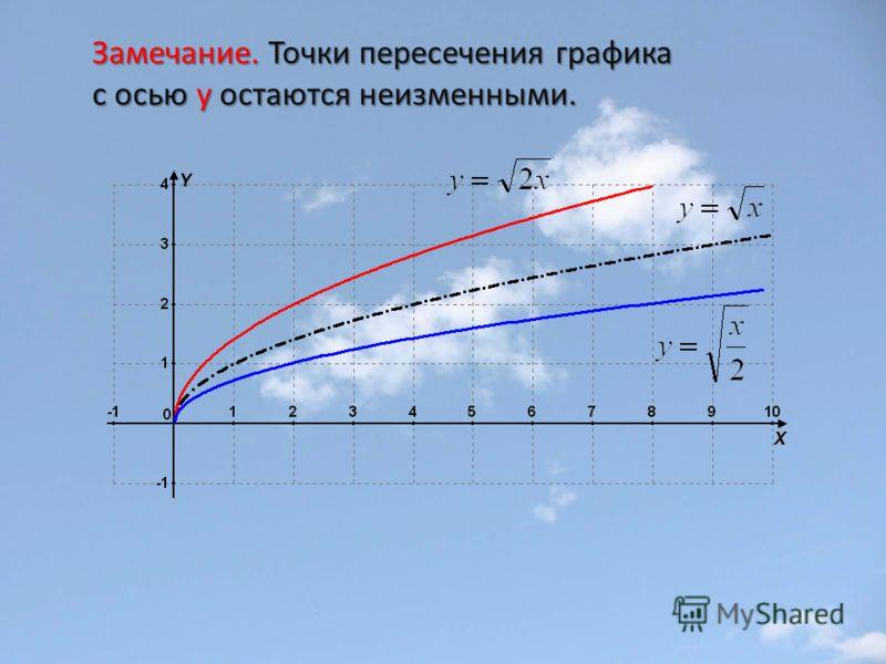Замечание. Точки пересечения графика с осью y остаются неизменными.