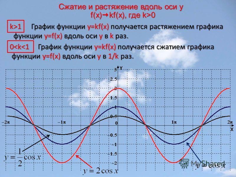 Сжатие и растяжение вдоль оси y f(x) kf(x), где k>0 График функции y=kf(x) получается растяжением графика функции y=f(x) вдоль оси y в k раз. График функции y=kf(x) получается растяжением графика функции y=f(x) вдоль оси y в k раз. График функции y=k
