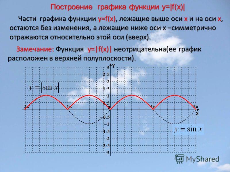 Построение графика функции у=|f(x)| Части графика функции y=f(x), лежащие выше оси х и на оси х, остаются без изменения, а лежащие ниже оси х –симметрично отражаются относительно этой оси (вверх). Части графика функции y=f(x), лежащие выше оси х и на