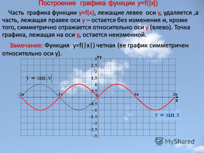 Построение графика функции у=f(|x|) Часть графика функции y=f(x), лежащие левее оси у, удаляется,а часть, лежащая правее оси у – остается без изменения и, кроме того, симметрично отражается относительно оси у (влево). Точка графика, лежащая на оси у,