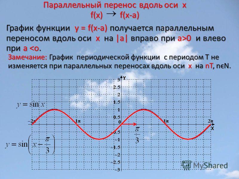Параллельный перенос вдоль оси х f(x) f(x-а) График функции у = f(x-а) получается параллельным переносом вдоль оси х на |a| вправо при а>0 и влево при а 0 и влево при а
