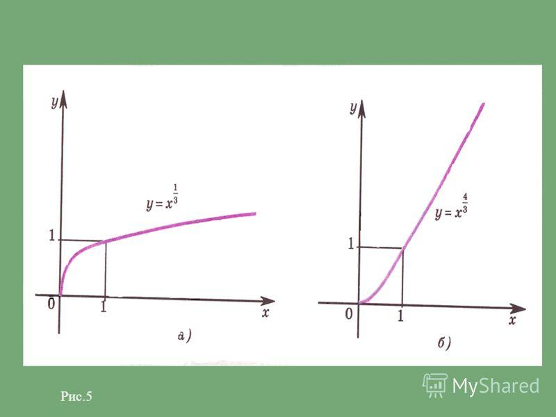 В этом случае функция у=х Р обладает следующими свойствами: область определения - неотрицательные числа х; множество значений - неотрицательные числа у; функция является возрастающей на промежутке (x; ). График функции у = х Р, где р - положительное