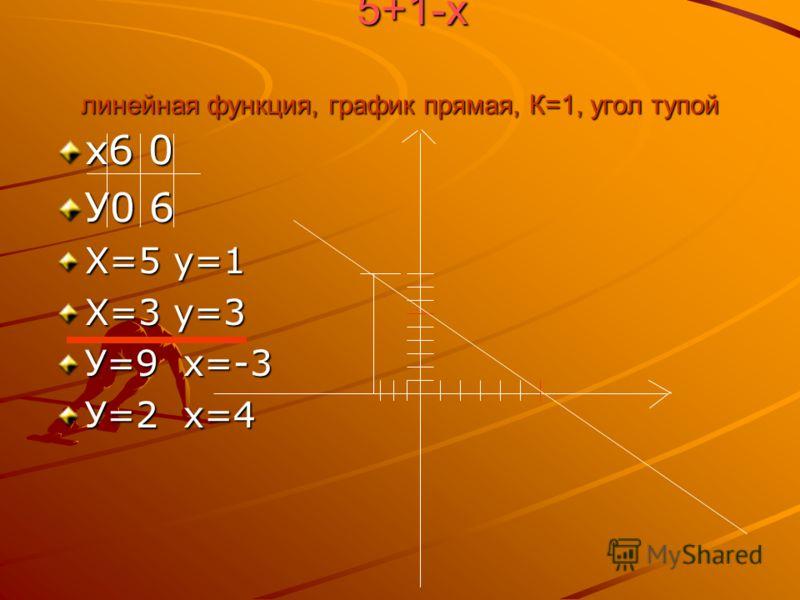 5+1-х линейная функция, график прямая, К=1, угол тупой х6 0 У0 6 Х=5 у=1 Х=3 у=3 У=9 х=-3 У=2 х=4