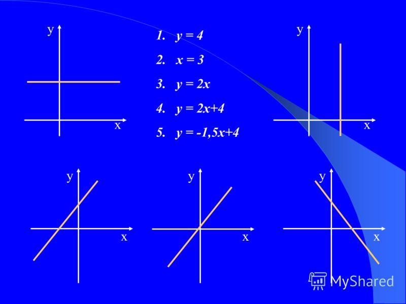 у х у х х у х у х у 1.y = 4 2.x = 3 3.у = 2х 4.у = 2х+4 5.у = -1,5х+4
