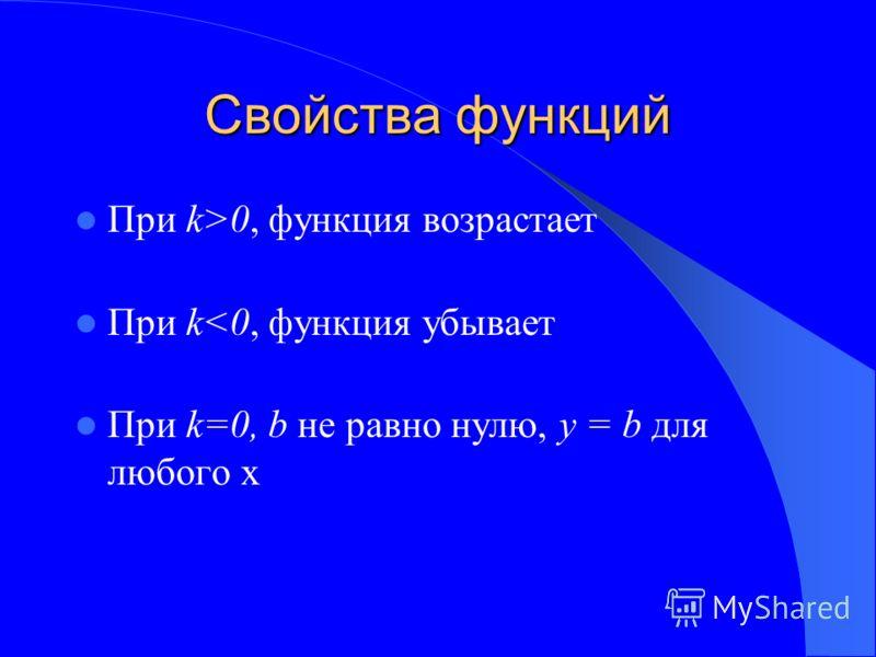 Свойства функций При k>0, функция возрастает При k