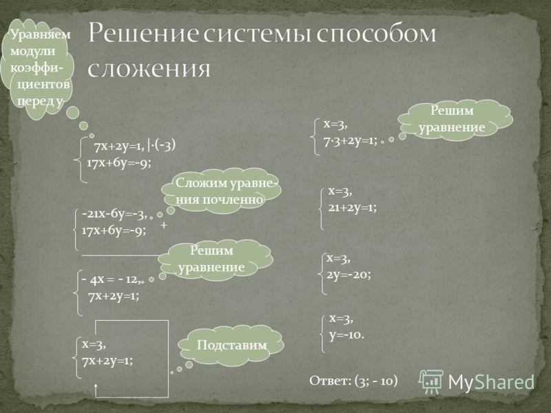 Уравняем модули коэффи- циентов перед у 7х+2у=1, 17х+6у=-9; |·(-3) -21х-6у=-3, 17х+6у=-9; + ____________ Сложим уравне- ния почленно - 4х = - 12, 7х+2у=1; Решим уравнение х=3, 7х+2у=1; Подставим х=3, 7·3+2у=1; х=3, 21+2у=1; х=3, 2у=-20; х=3, у=-10. О