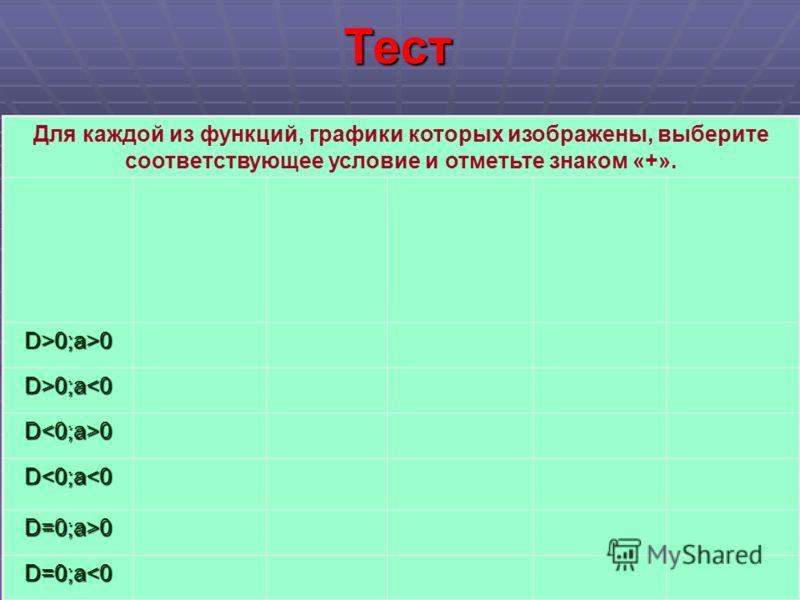 Тест Для каждой из функций, графики которых изображены, выберите соответствующее условие и отметьте знаком «+». D>0;a>0 D>0;a0;a0;a