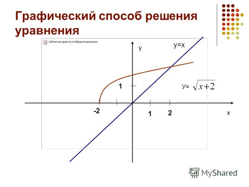 Графический способ решения уравнения у=х 1 1 У= х у 2 -2