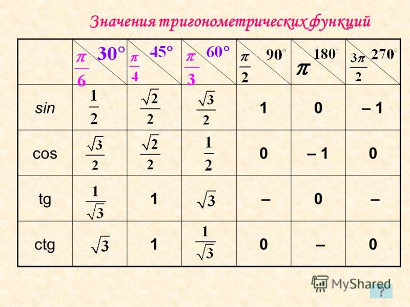 sin10– 1 cos0– 10 tg1 –0 – ctg10 –0 Значения тригонометрических функций