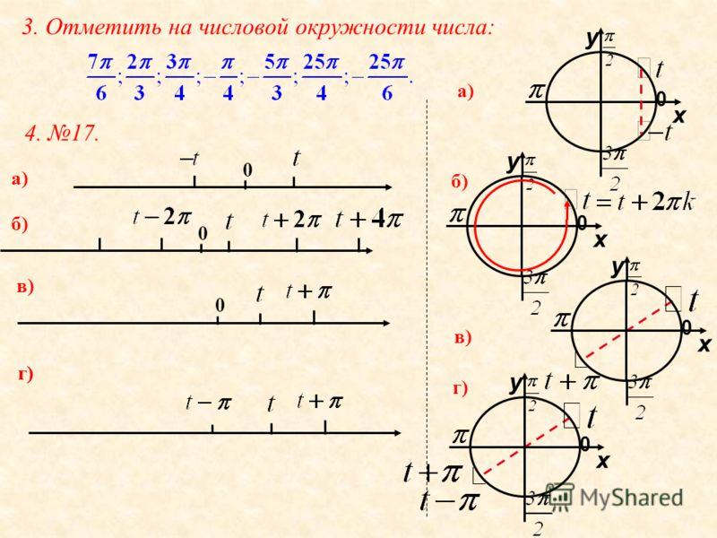 3. Отметить на числовой окружности числа: 4. 17. 0 а) б) 0 в) 0 г) у 0 х а) б) у 0 х в) у 0 х у 0 х г)
