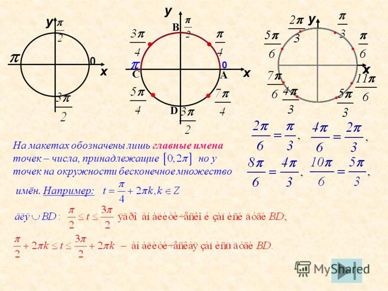 у 0 х у х х х х х у 0 х А В С D На макетах обозначены лишь главные имена точек – числа, принадлежащие но у точек на окружности бесконечное множество имён. Например: