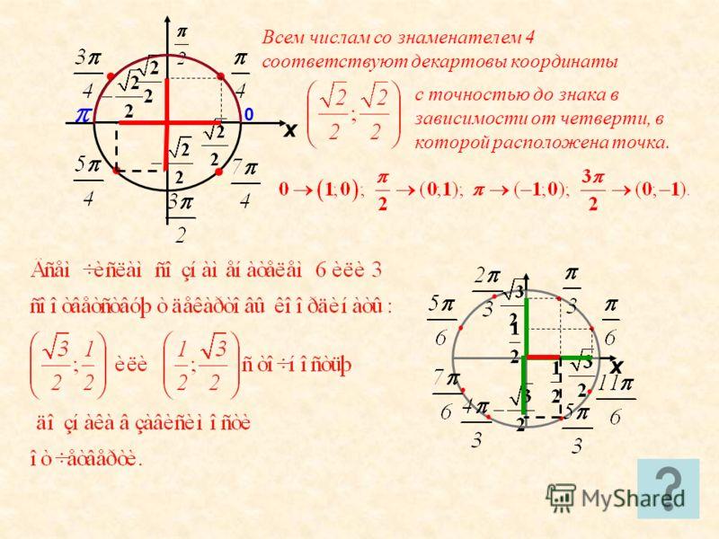 0 х х Всем числам со знаменателем 4 соответствуют декартовы координаты с точностью до знака в зависимости от четверти, в которой расположена точка.