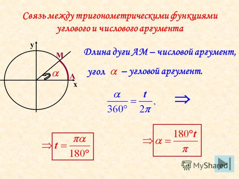 х у Связь между тригонометрическими функциями углового и числового аргумента А М Длина дуги АМ – числовой аргумент, угол – угловой аргумент.