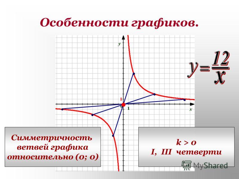 Особенности графиков. Симметричность ветвей графика относительно (0; 0) k > 0 I, III четверти