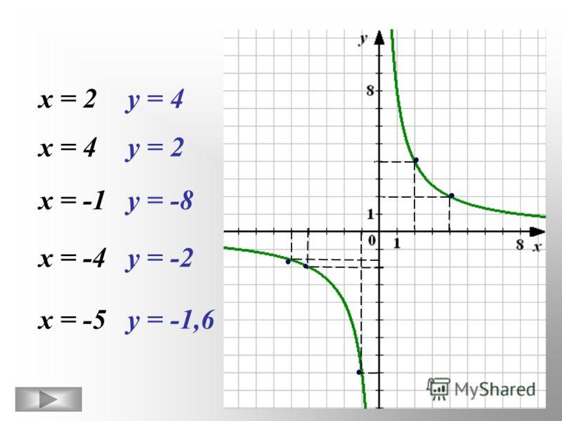х = 2у = 4 х = 4у = 2 х = -1у = -8 х = -4у = -2 х = -5у = -1,6