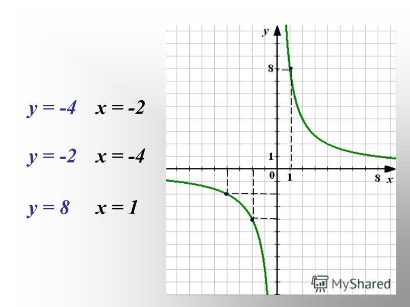 у = -4х = -2 у = -2х = -4 у = 8х = 1