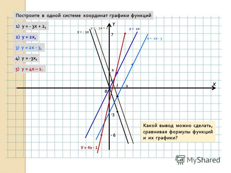 Y X 0 1 1 Построите в одной системе координат графики функций 1) у = - 3 х + 2, 2) у = 2 х, 3) у = 2 х - 3, 4) у = -3 х, 5) у = 4 х – 1. у = - 3 х у = - 3 х + 2 у = 2 х у = 2 х - 3 -3 2 2 7 У = 4х - 1 - 6 Какой вывод можно сделать, сравнивая формулы