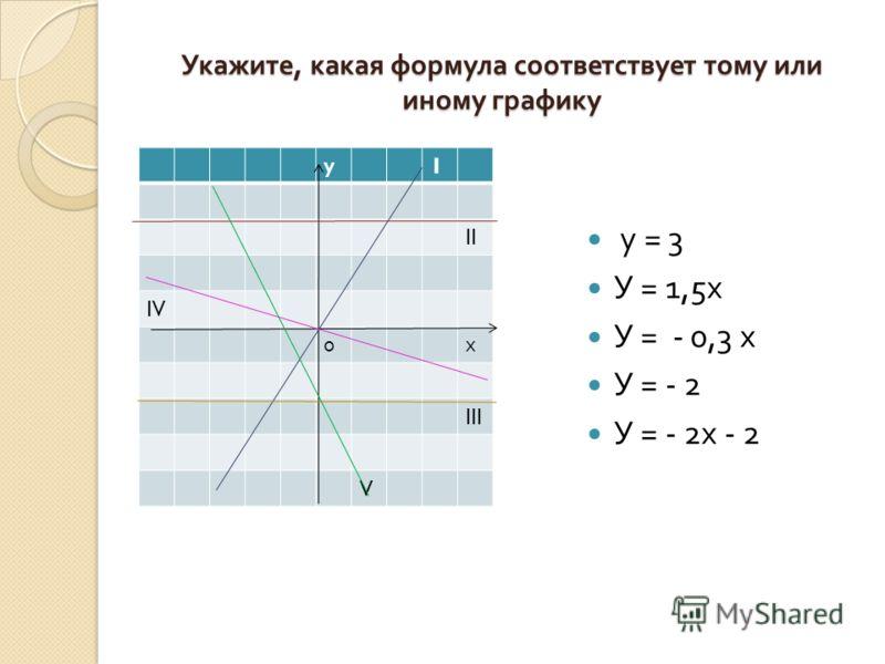 Укажите, какая формула соответствует тому или иному графику у 1 II IV 0 х III V у = 3 У = 1,5 х У = - 0,3 х У = - 2 У = - 2 х - 2