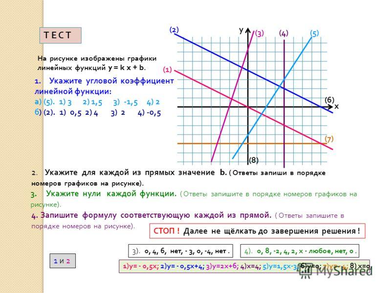 Т Е С ТТ Е С Т (7) (6) (1) (2) (3)(4)(5) х у На рисунке изображены графики линейных функций y = k x + b. 1.Укажите угловой коэффициент линейной функции : а ) (5). 1) 3 2) 1,5 3) -1,5 4) 2 б ) (2). 1) 0,5 2) 4 3) 2 4) -0,5 2. Укажите для каждой из пря