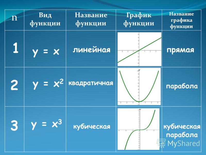 n Вид функции Название функции График функции Название графика функции 1 3 2 у = х у = х 2 у = х 3 линейная квадратичная кубическаякубическая парабола парабола прямая