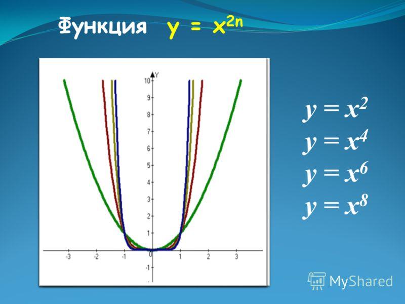 у = х 2 у = х 4 у = х 6 у = х 8 Функция у = х 2n