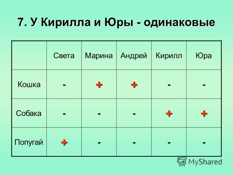 7. У Кирилла и Юры - одинаковые СветаМаринаАндрейКириллЮра Кошка -++ -- Собака ---++ Попугай+ ----