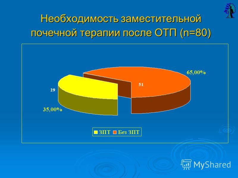 Необходимость заместительной почечной терапии после ОТП (n=80)