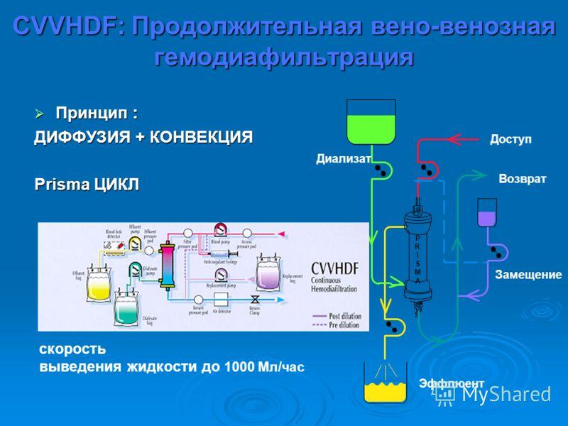 CVVHDF: Продолжительная вено-венозная гемодиафильтрация скорость выведения жидкости до 1000 Мл/час Принцип : Принцип : ДИФФУЗИЯ + КОНВЕКЦИЯ Prisma ЦИКЛ