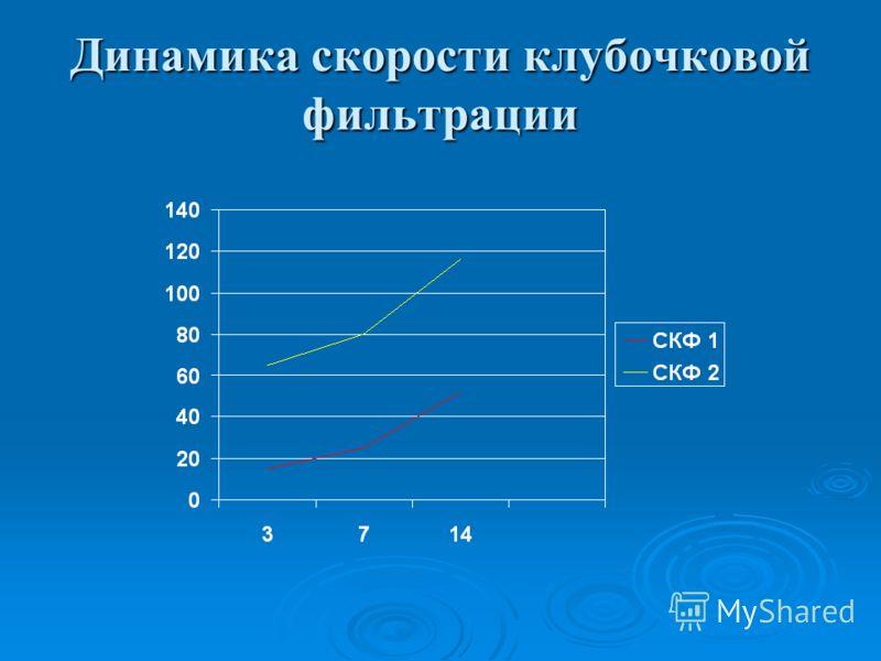 Динамика скорости клубочковой фильтрации