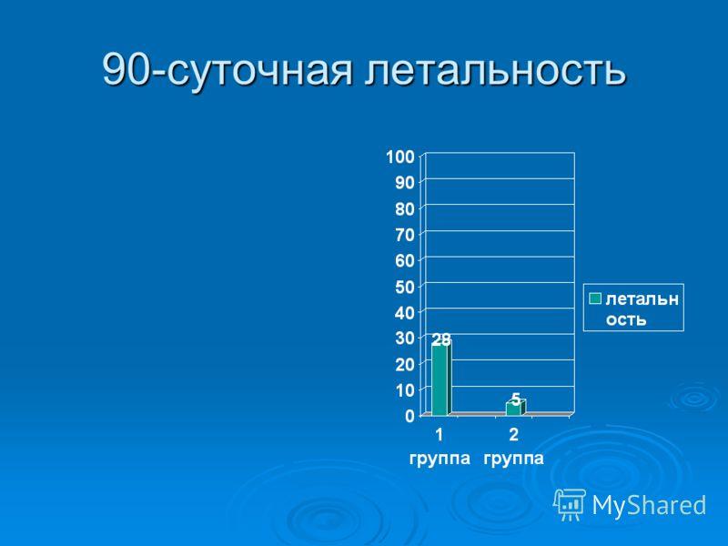 90-суточная летальность