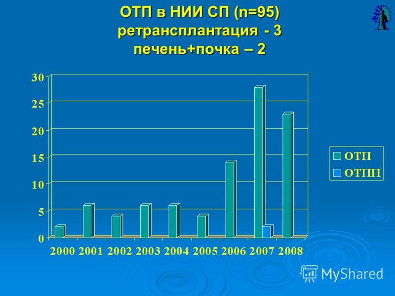 ОТП в НИИ СП (n=95) ретрансплантация - 3 печень+почка – 2