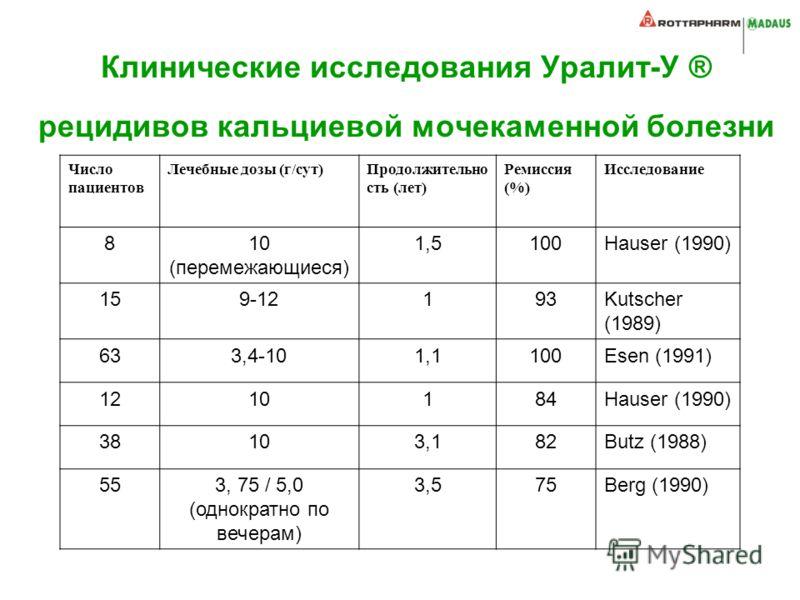 Клинические исследования Уралит-У ® рецидивов кальциевой мочекаменной болезни Число пациентов Лечебные дозы (г/сут)Продолжительно сть (лет) Ремиссия (%) Исследование 810 (перемежающиеся) 1,5100Hauser (1990) 159-12193Kutscher (1989) 633,4-101,1100Esen