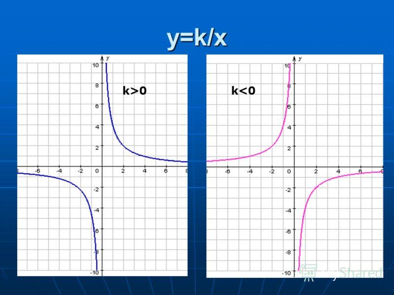 y=k/xy=k/xy=k/xy=k/x k>0k