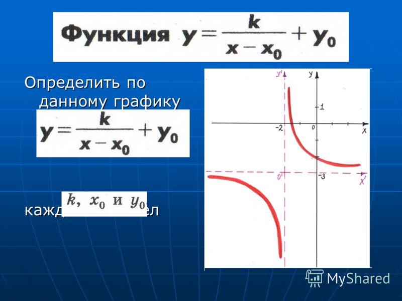 Определить по данному графику функции каждое из чисел