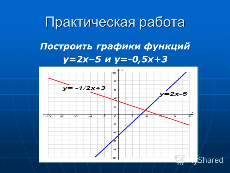 Практическая работа Построить графики функций y=2x–5 и y=-0,5x+3