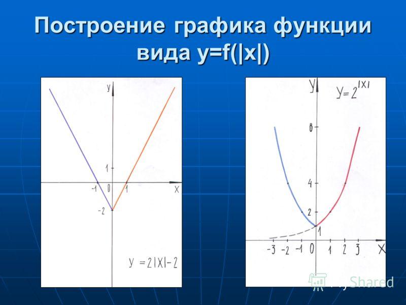 Построение графика функции вида y=f(|x|)