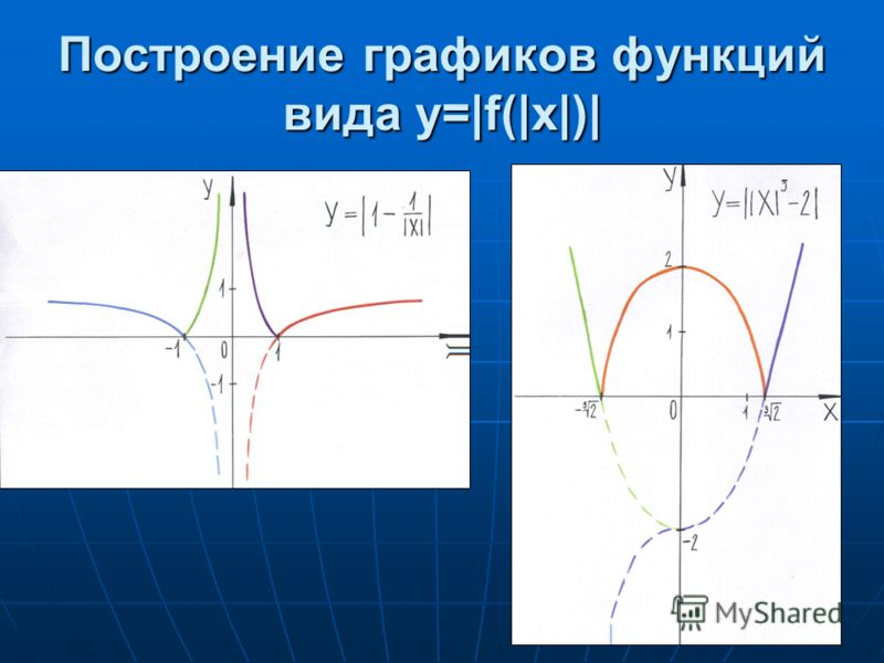 Построение графиков функций вида y=|f(|x|)|