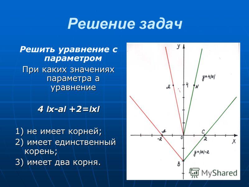Решение задач Решить уравнение с параметром При каких значениях параметра а уравнение 4 I x-a I +2= I x I 1) не имеет корней; 2) имеет единственный корень; 3) имеет два корня.