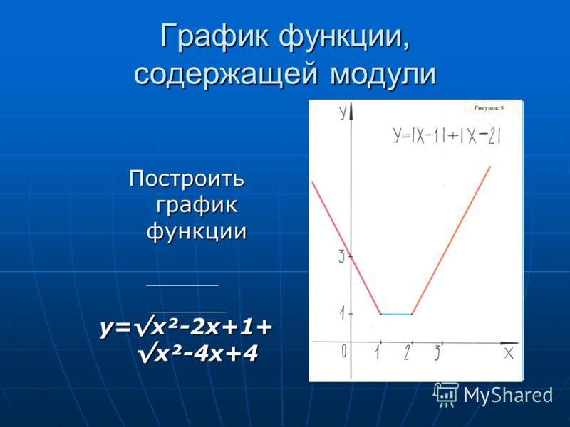 График функции, содержащей модули Построить график функции y=x²-2x+1+ x²-4x+4