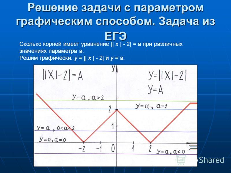 Решение задачи с параметром графическим способом. Задача из ЕГЭ Сколько корней имеет уравнение || х | - 2| = а при различных значениях параметра а. Решим графически: у = || х | - 2| и у = а.
