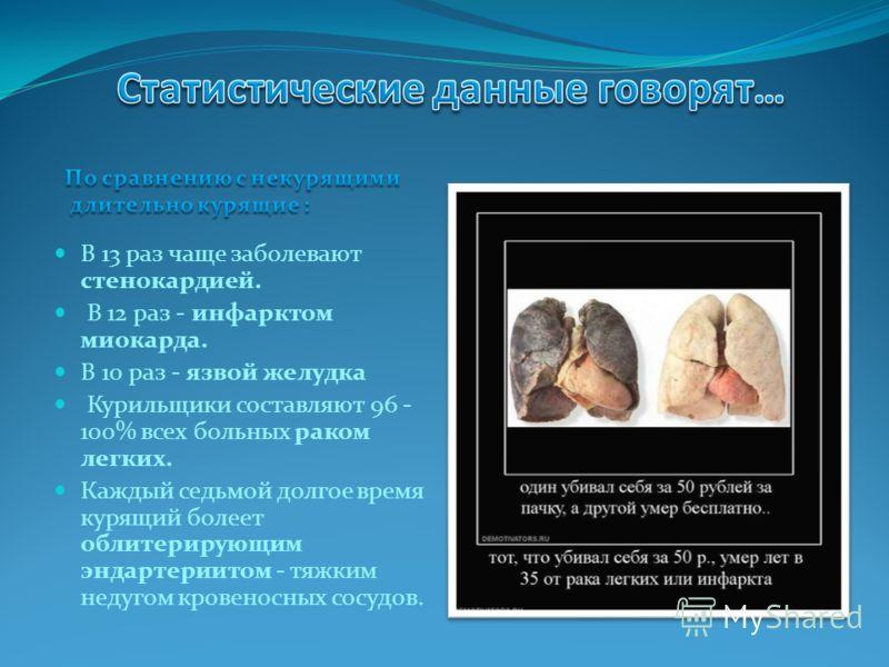 В 13 раз чаще заболевают стенокардией. В 12 раз - инфарктом миокарда. В 10 раз - язвой желудка Курильщики составляют 96 - 100% всех больных раком легких. Каждый седьмой долгое время курящий болеет облитерирующим эндартериитом - тяжким недугом кровено