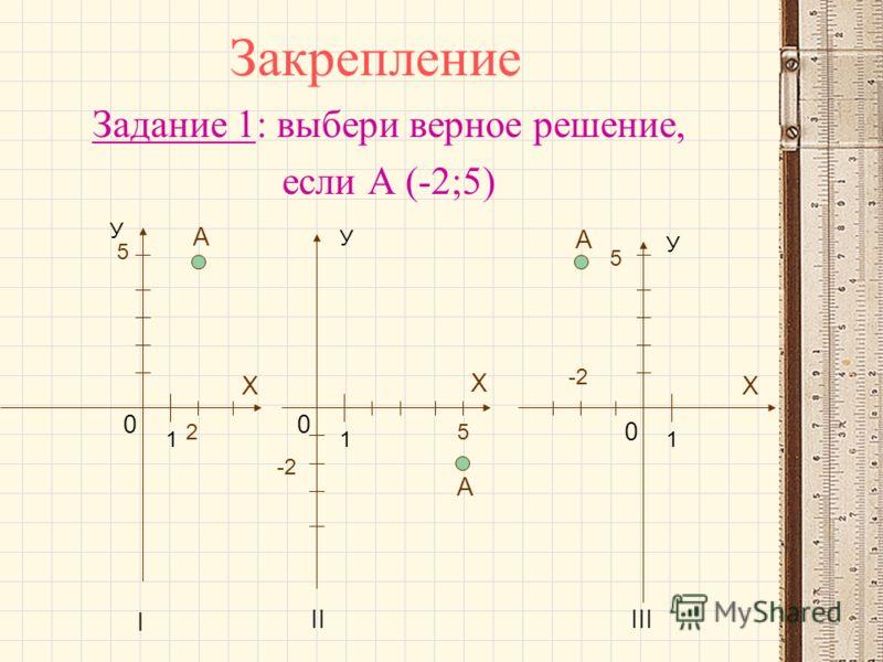 Закрепление Задание 1: выбери верное решение, если А (-2;5) А А А У У У Х Х Х 111 0 00 IIIII I 2 5 5 -2 5