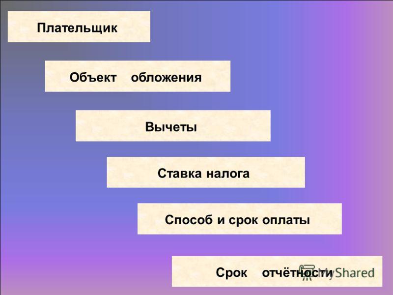 ПлательщикОбъект обложенияСтавка налогаСпособ и срок оплатыСрок отчётностиВычеты
