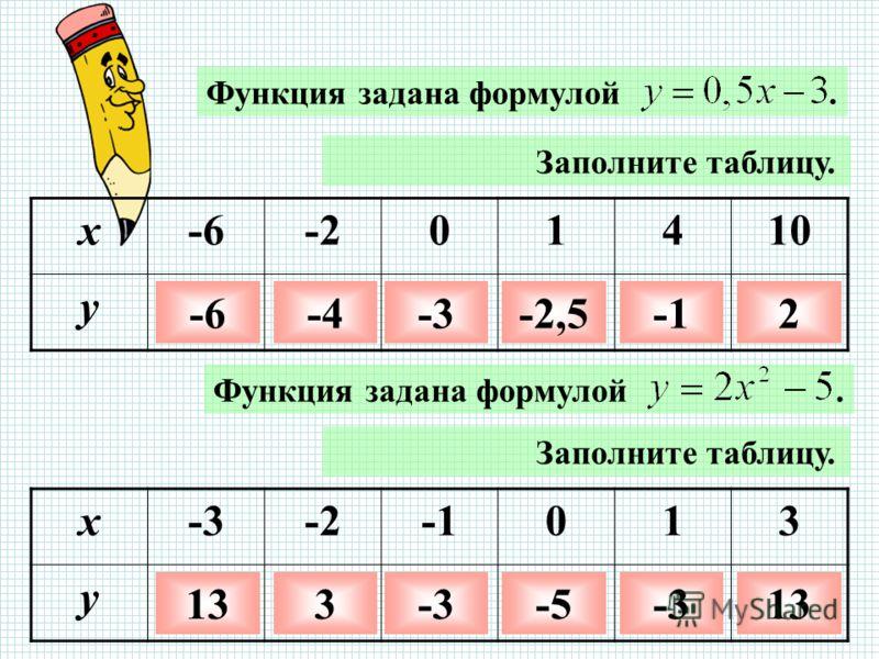 Функция задана формулой. Заполните таблицу. x-6-201410 y -6-4-3-2,52 Заполните таблицу. x-3-2013 y 133-3-5-313 Функция задана формулой.